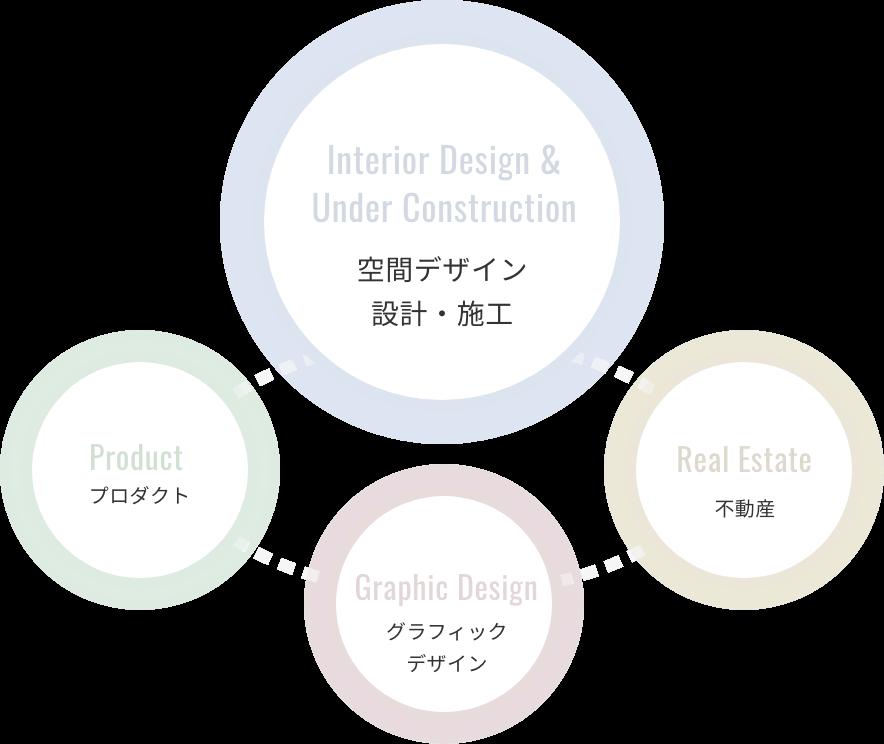 トータルデザインのイメージ